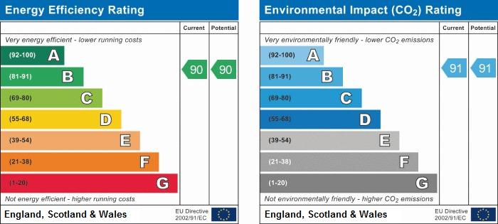 EPC Graph for Timms Close, Horsham