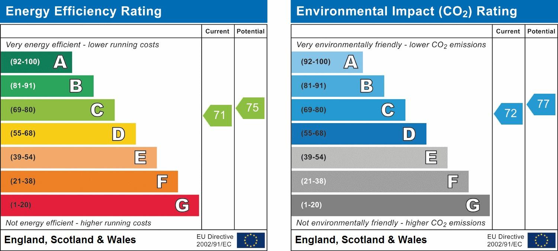 EPC Graph for Wallis Way, Horsham
