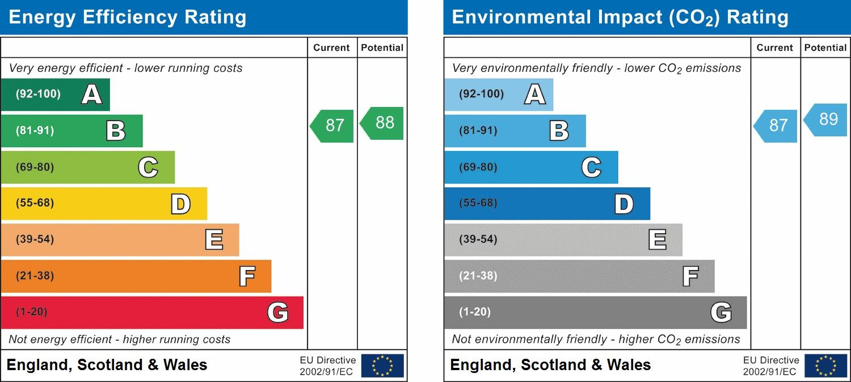 EPC Graph for Fivens Place, Horsham