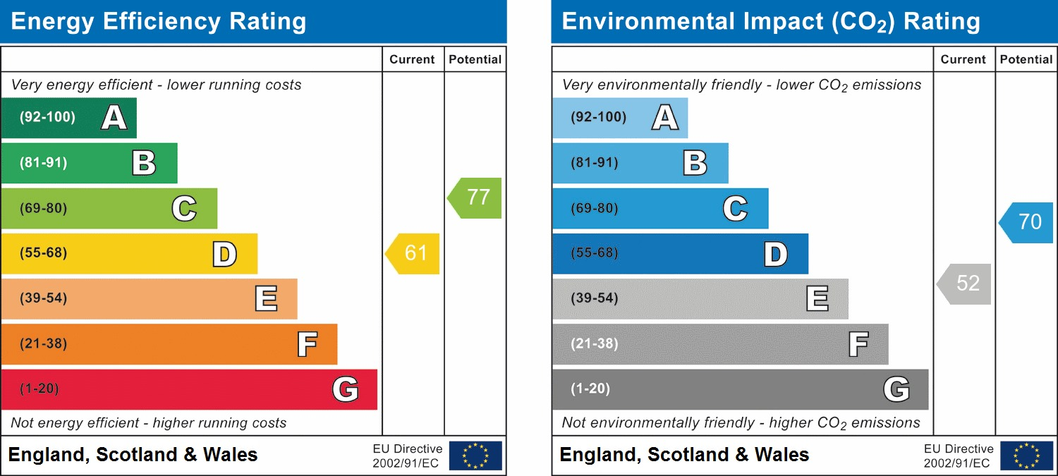 EPC Graph for Park View, Bucks Green, Rudgwick