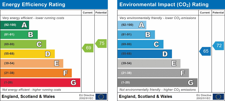EPC Graph for Pondtail Drive, Horsham