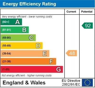 EPC Graph for Shandys Close, Horsham