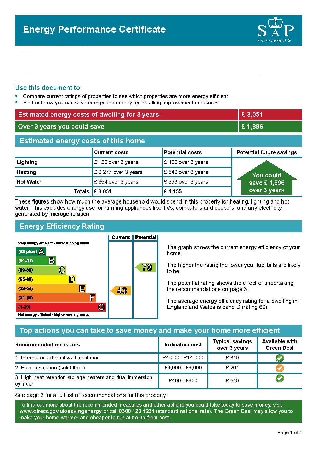EPC Graph for Clifton Park, Clifton, Bristol