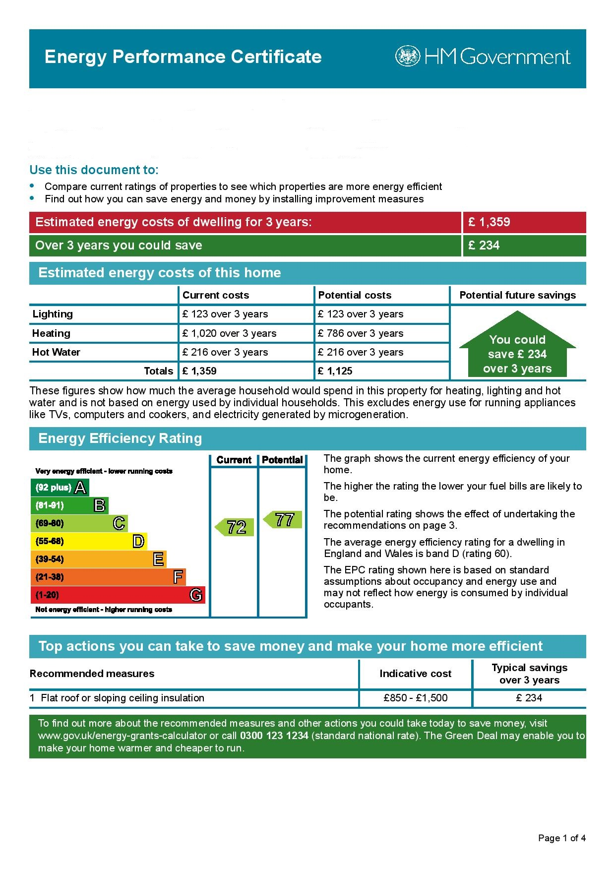 EPC Graph for Baugh Gardens, Downend