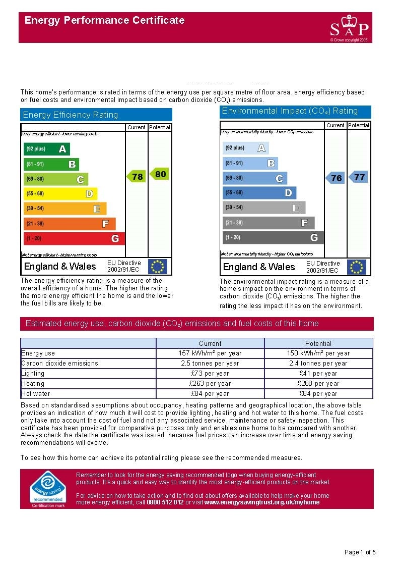 EPC Graph for Jinty Lane, Mangotsfield, Bristol