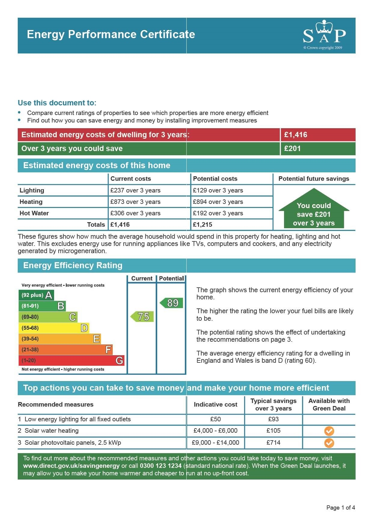 EPC Graph for Wells Road, Whitchurch, Bristol
