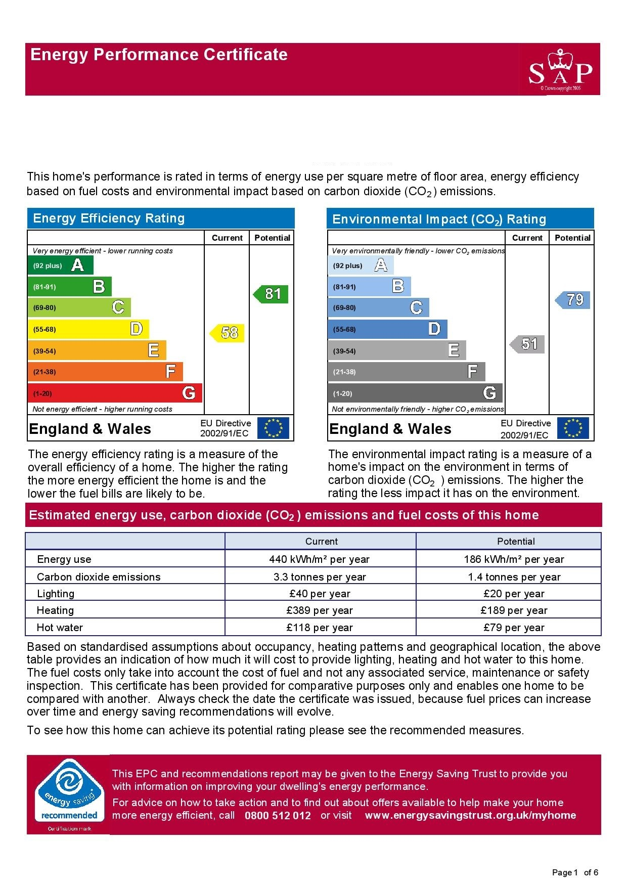 EPC Graph for Springfield Road, Mangotsfield, Bristol, Emersons Green