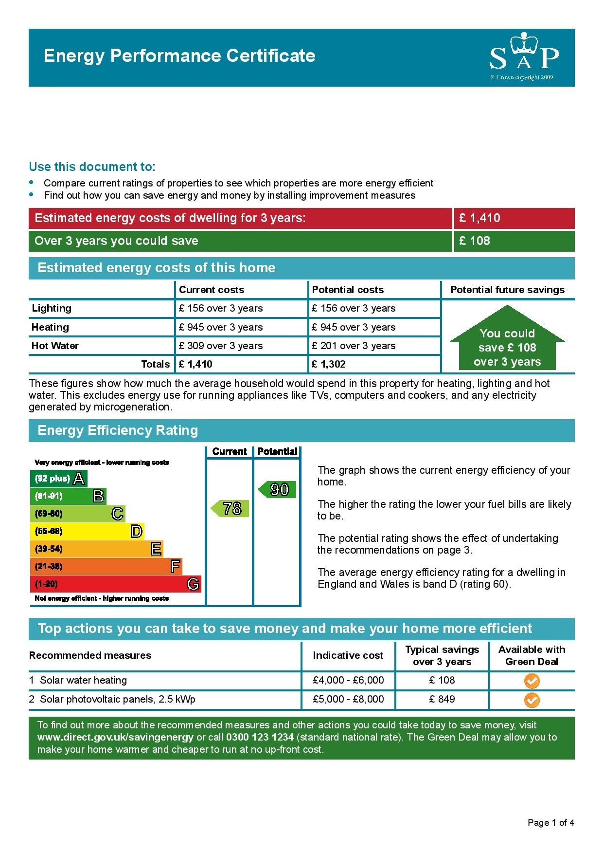 EPC Graph for College Way, Filton