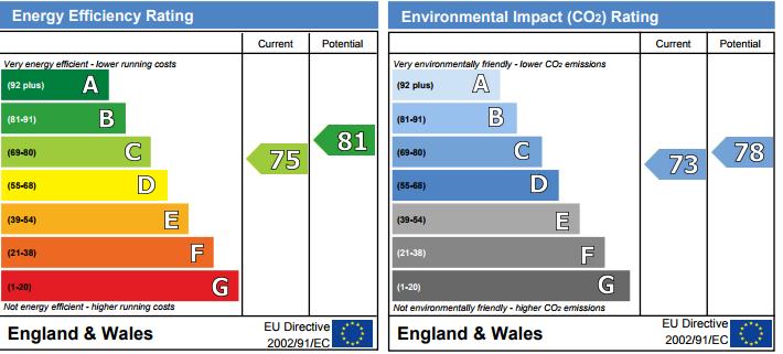 EPC Graph for Upper Park, Loughton