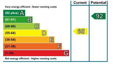 EPC Graph for Bushfields, Loughton