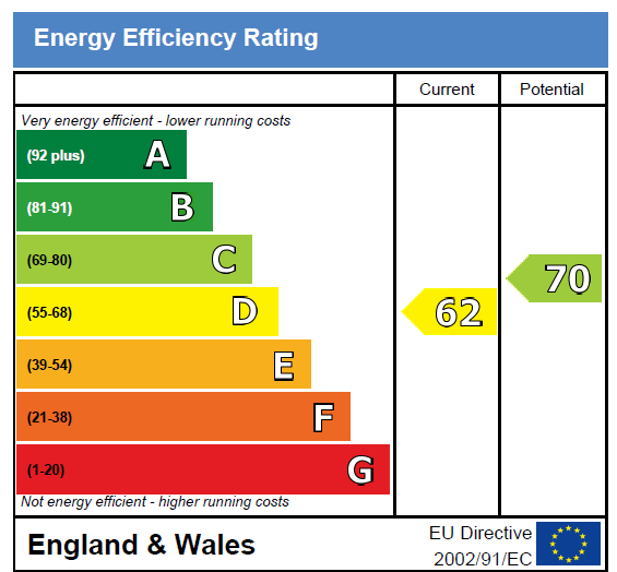 EPC Graph for Southern Drive, Loughton