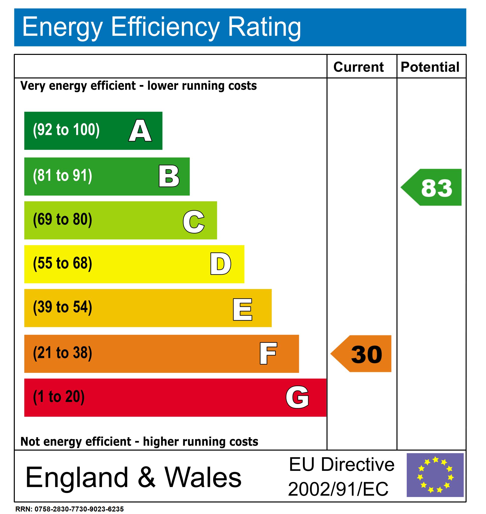 EPC Graph for Englands Lane, Loughton