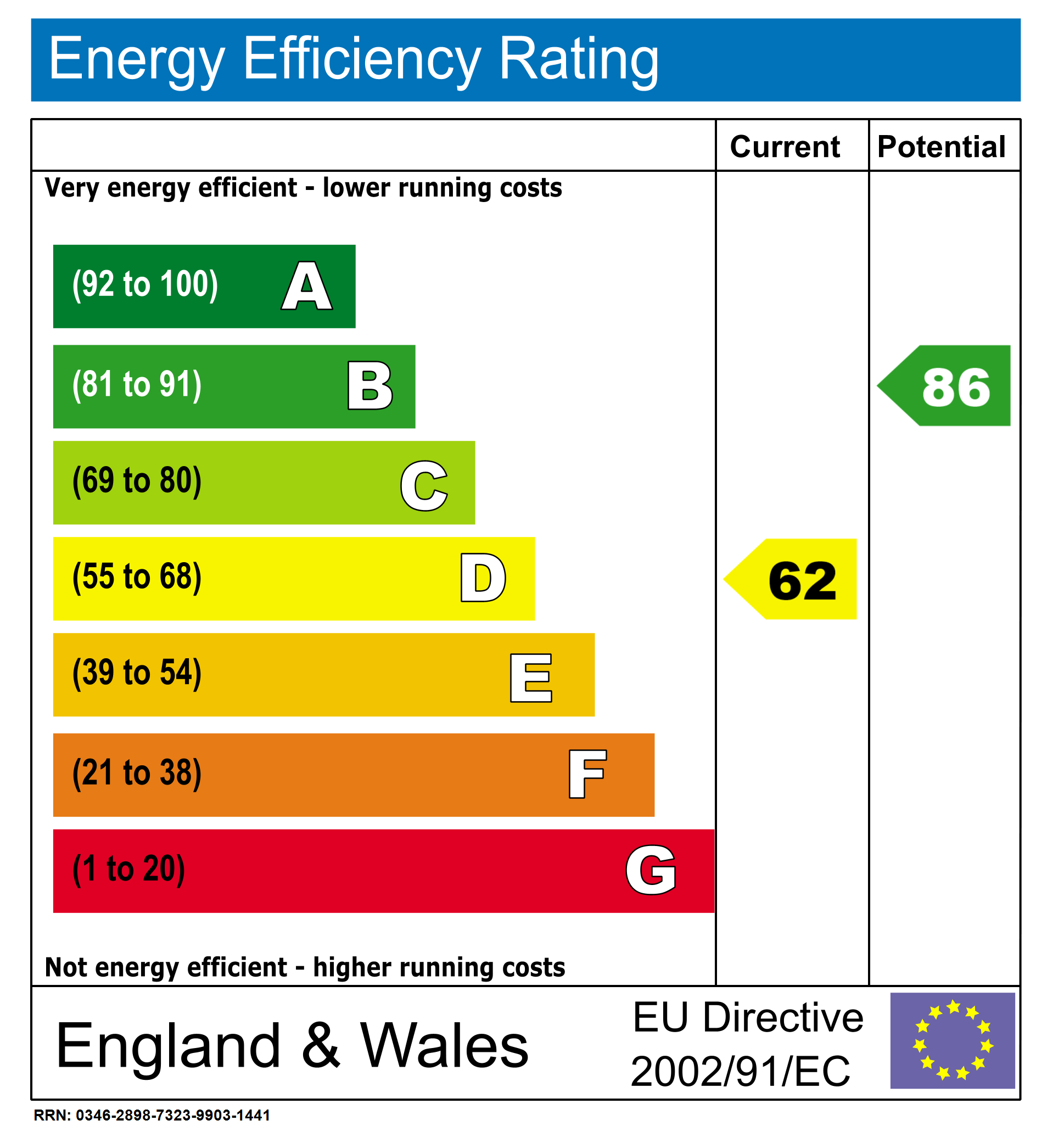 EPC Graph for Willingale Road, Loughton