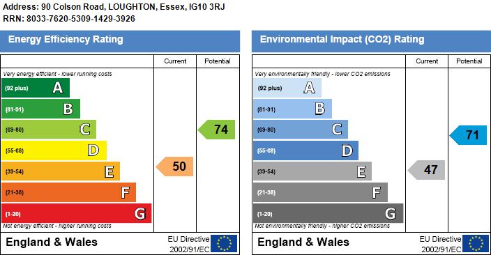 EPC Graph for Colson Road, Loughton