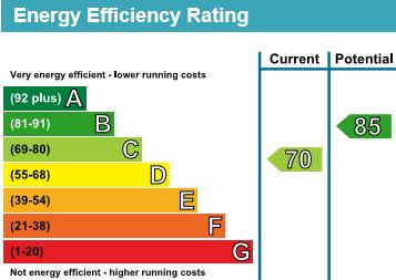 EPC Graph for Smarts Lane, Loughton