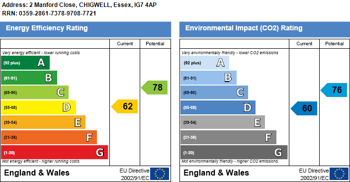 EPC Graph for Manford Close, Chigwell