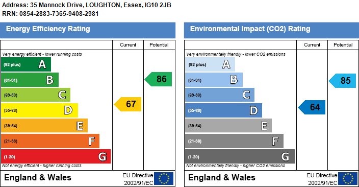 EPC Graph for Mannock Drive, Loughton