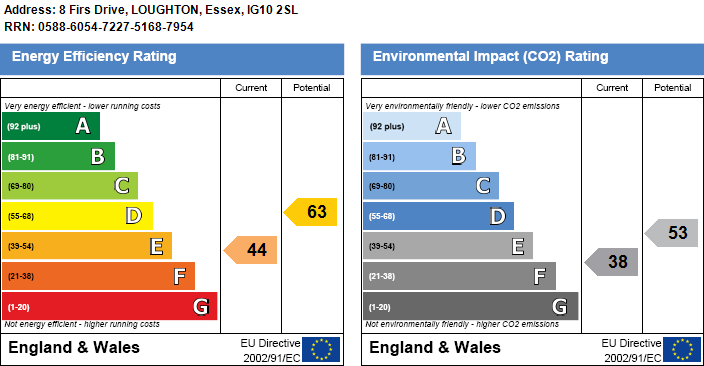 EPC Graph for Firs Drive, Loughton
