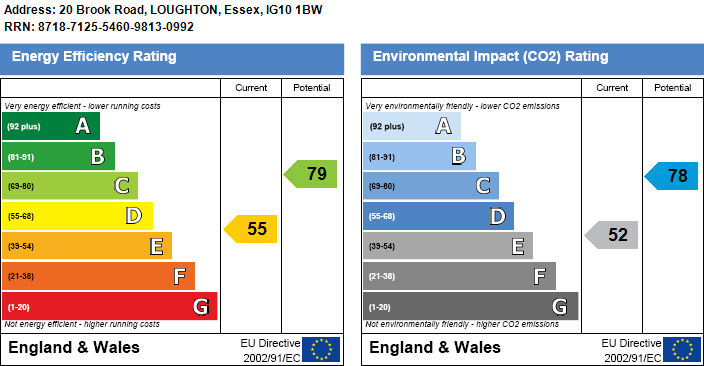 EPC Graph for Brook Road, Loughton