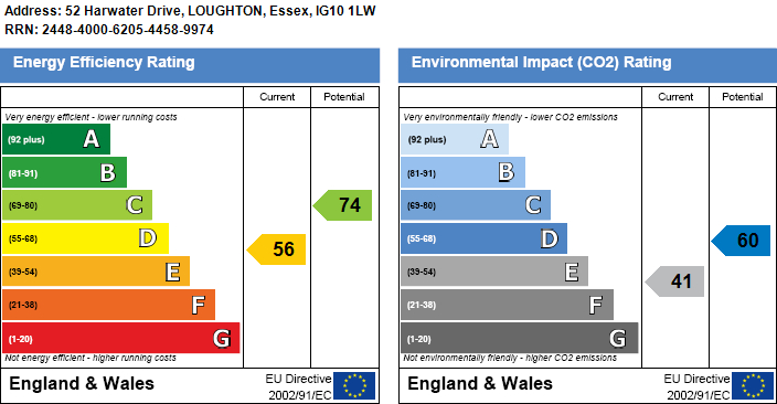 EPC Graph for Harwater Drive, Loughton