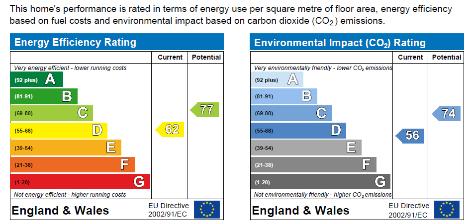 EPC Graph for Sandford Avenue, Loughton