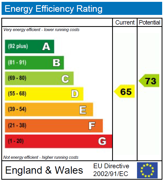 EPC Graph for Audley Gardens, Loughton