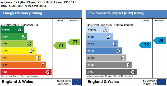 EPC Graph for Lytton Close, Loughton