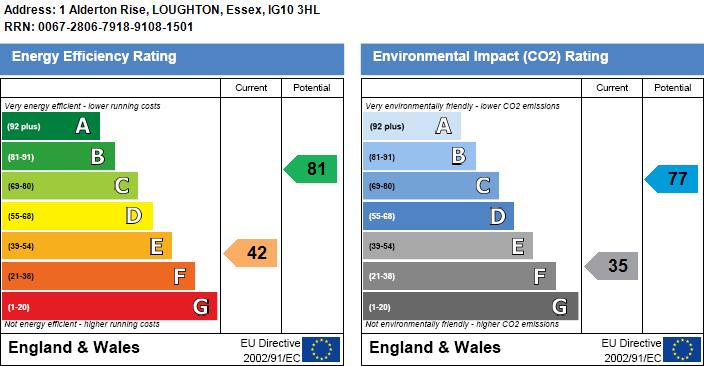 EPC Graph for Alderton Rise, Loughton