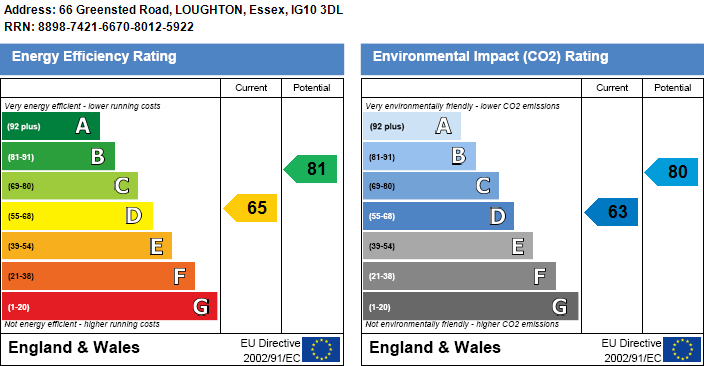 EPC Graph for Greensted Road, Loughton