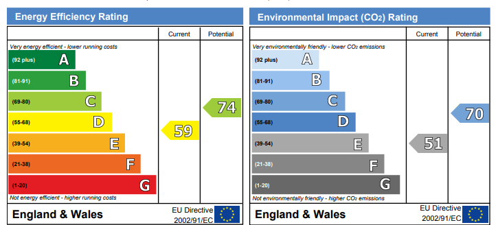 EPC Graph for Durnell Way, Loughton
