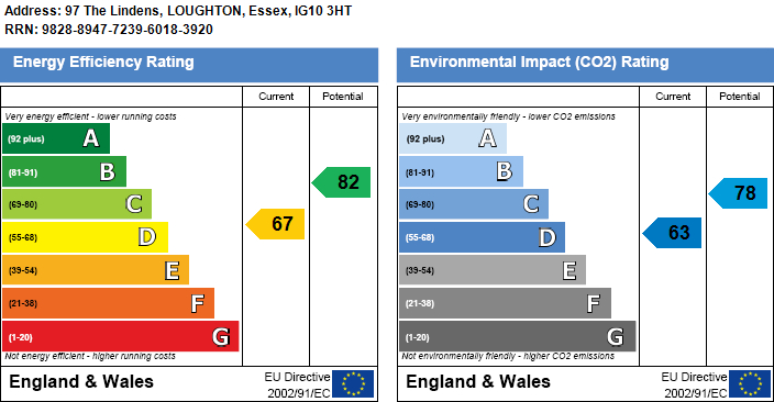 EPC Graph for The Lindens, Loughton