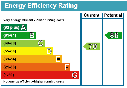 EPC Graph for River Way, Loughton