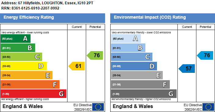 EPC Graph for Hillyfields, Loughton