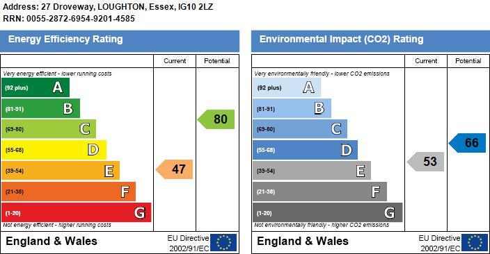 EPC Graph for Droveway, Loughton