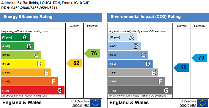 EPC Graph for Barfields, Loughton