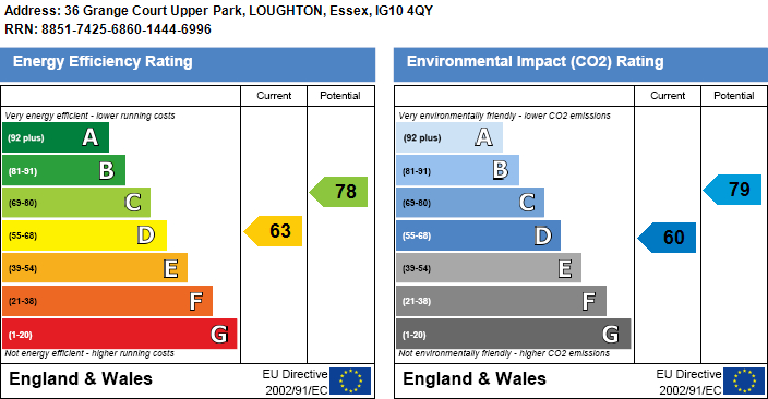 EPC Graph for Upper Park, Loughton