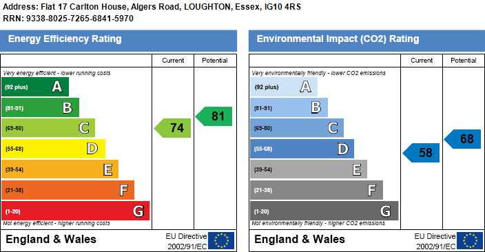 EPC Graph for Algers Road, Loughton