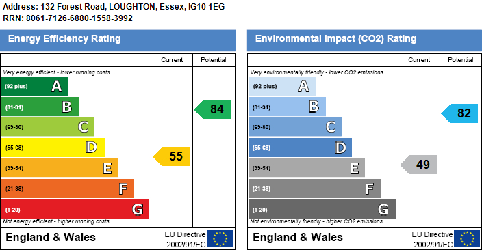 EPC Graph for Forest Road, Loughton
