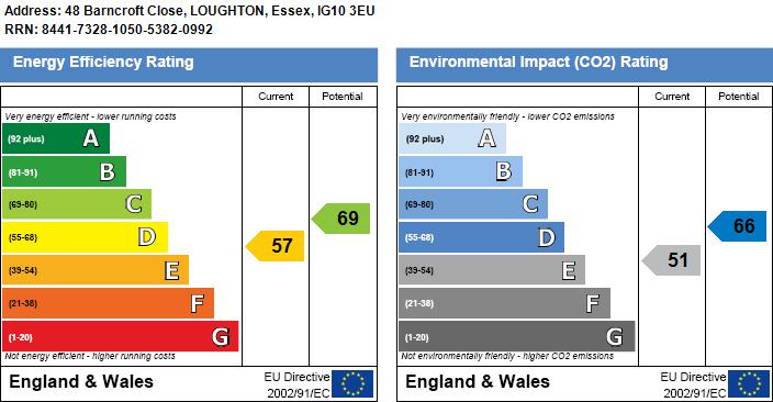 EPC Graph for Barncroft Close, Loughton