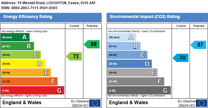 EPC Graph for Westall Road, Loughton