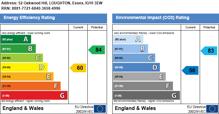 EPC Graph for Oakwood Hill, Loughton