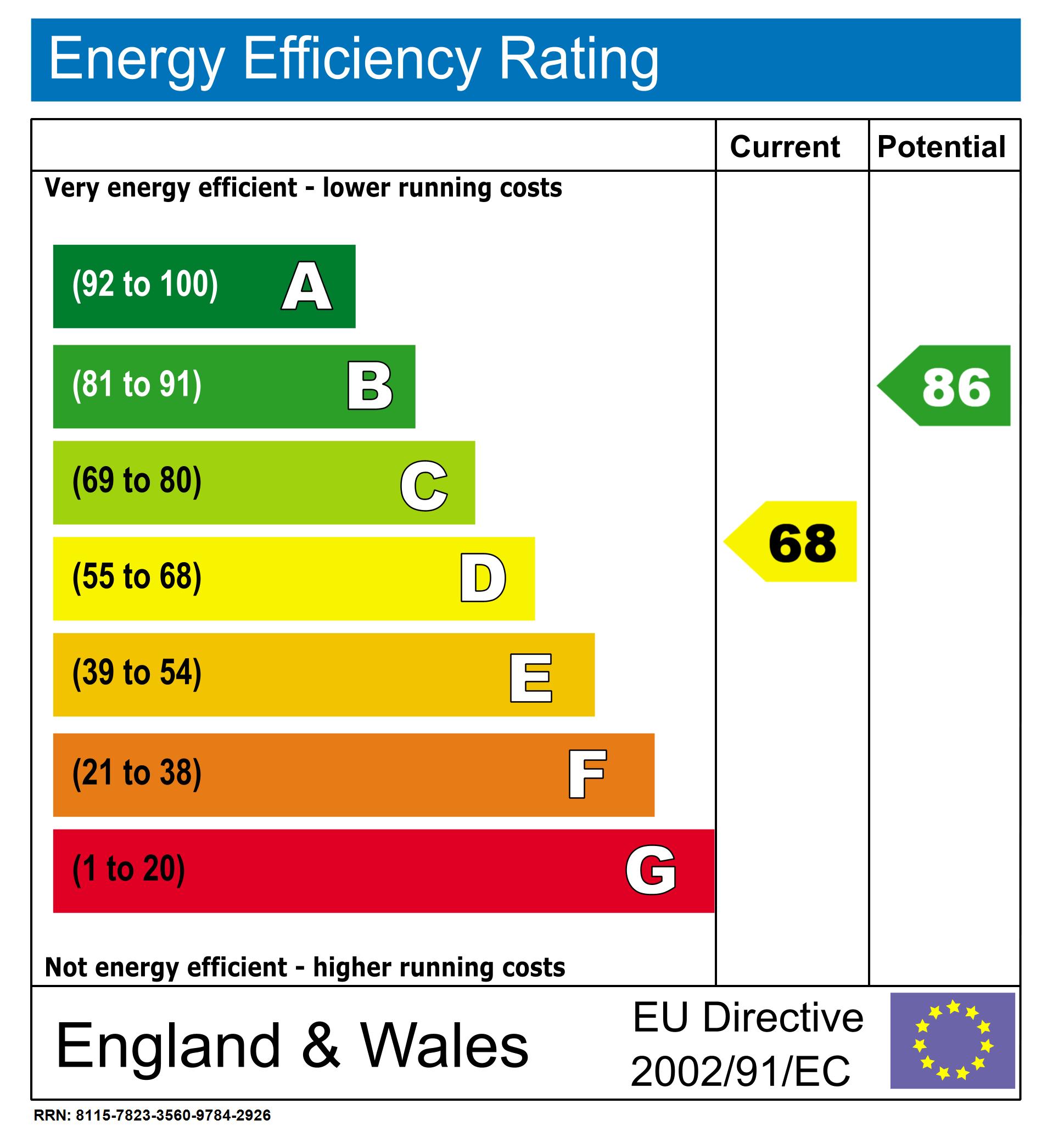 EPC Graph for Hillcroft, Loughton