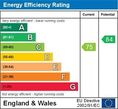 EPC Graph for St. Pauls Wood Hill, Orpington