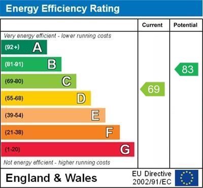 EPC Graph for Tylers Green Road, Crockenhill