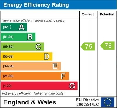 EPC Graph for Brantwood Way, Orpington