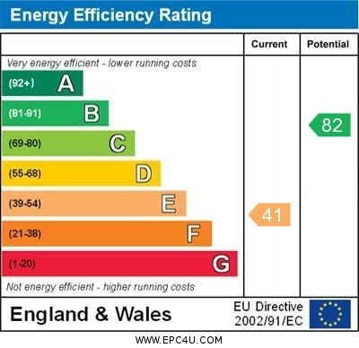 EPC Graph for The Avenue, St Pauls Cray