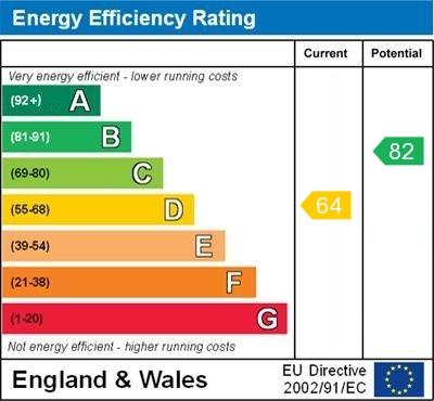 EPC Graph for Elmcroft Road, Orpington