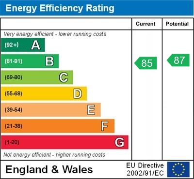 EPC Graph for Tintagel Road, Orpington