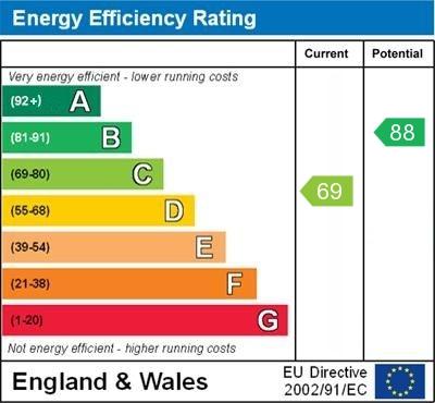 EPC Graph for Garden Cottages, Orpington
