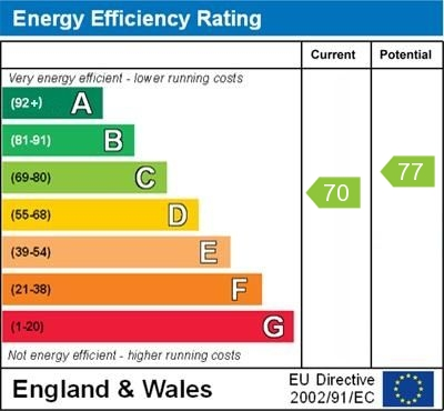 EPC Graph for Walsingham Road, Orpington